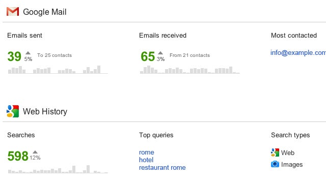 Google's New Account Activity Dashboard Breaks Down Your Gmail Productivity and Other Account Activity