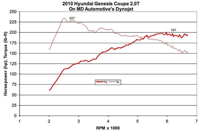 Hyundai Genesis Coupe 2.0-Liter Dynos Higher Than 210 HP