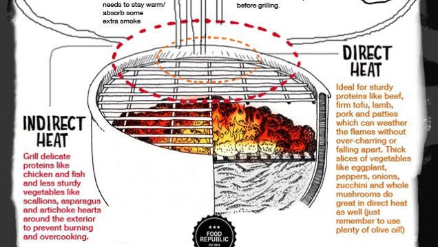 How to Become the Ultimate Grill Master