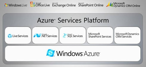 What Windows Azure really means