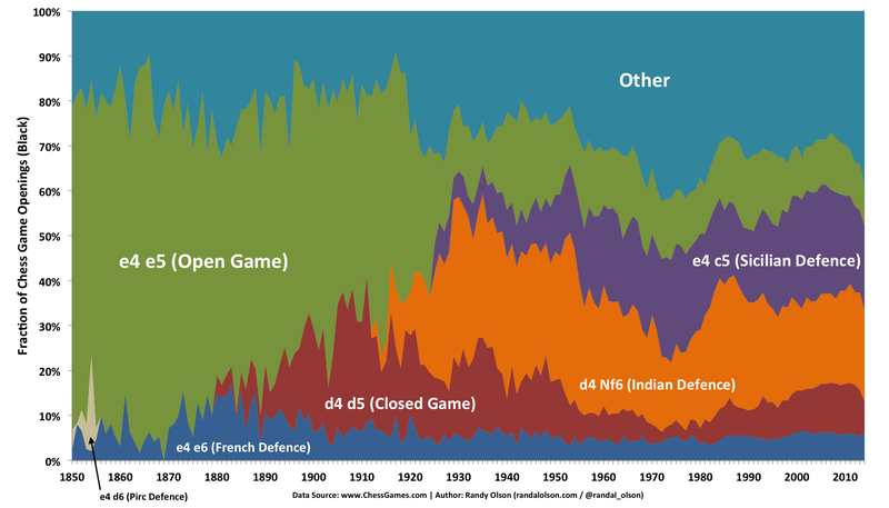 A Visualization Of Popular Opening Chess Moves Over Time