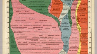 All of History In One, Easy To Handle Map