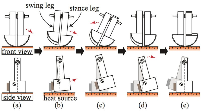 Special Metal Feet Let This Robot Walk Around a Hot Frying Pan Forever