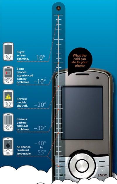 Your Phone at 55 Degrees Below Zero