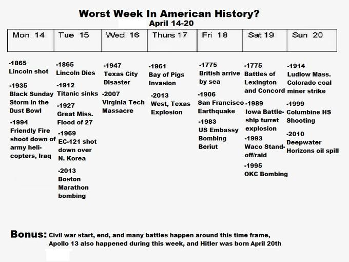 Is this week the worst week in American history?