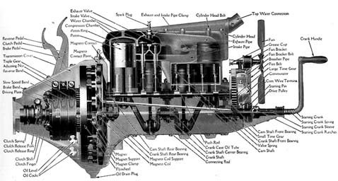 Workhorse Engine of the Day: Ford Model T
