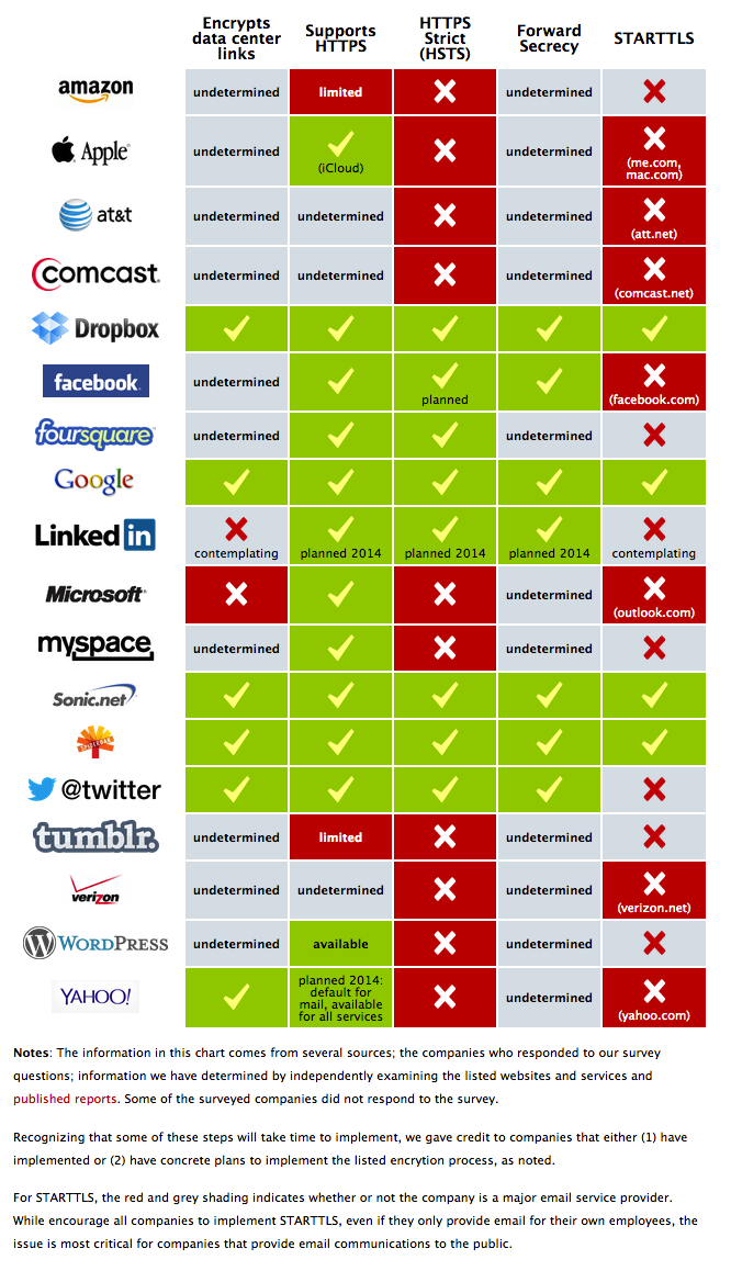 Which Companies Are Encrypting Your Data Properly?
