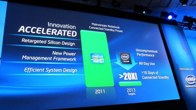 Intel Claims Next Chip Will Run Your Laptop For 24 Hours On One Battery Charge