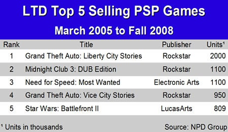 And The Best-Selling DS, PSP Games Of All Time Are...