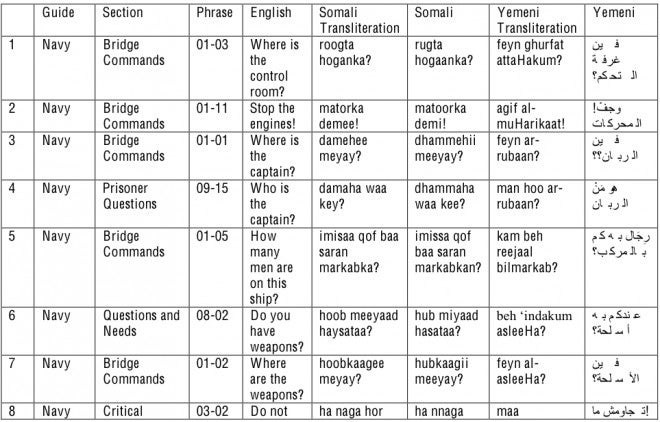 How to Talk Like a Pirate in His Native Somali