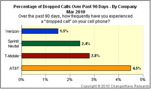 AT&T Takes a Commanding Lead... In Dropped Calls