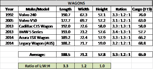 Method for Scientific Definition of Wagon