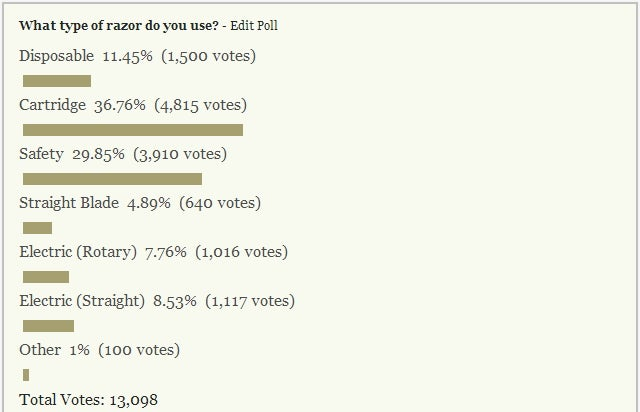 Most Popular Reader Polls of 2013