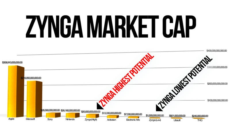 How Zynga's Billions Stack Up Against EA, Nintendo and Other Gaming Giants