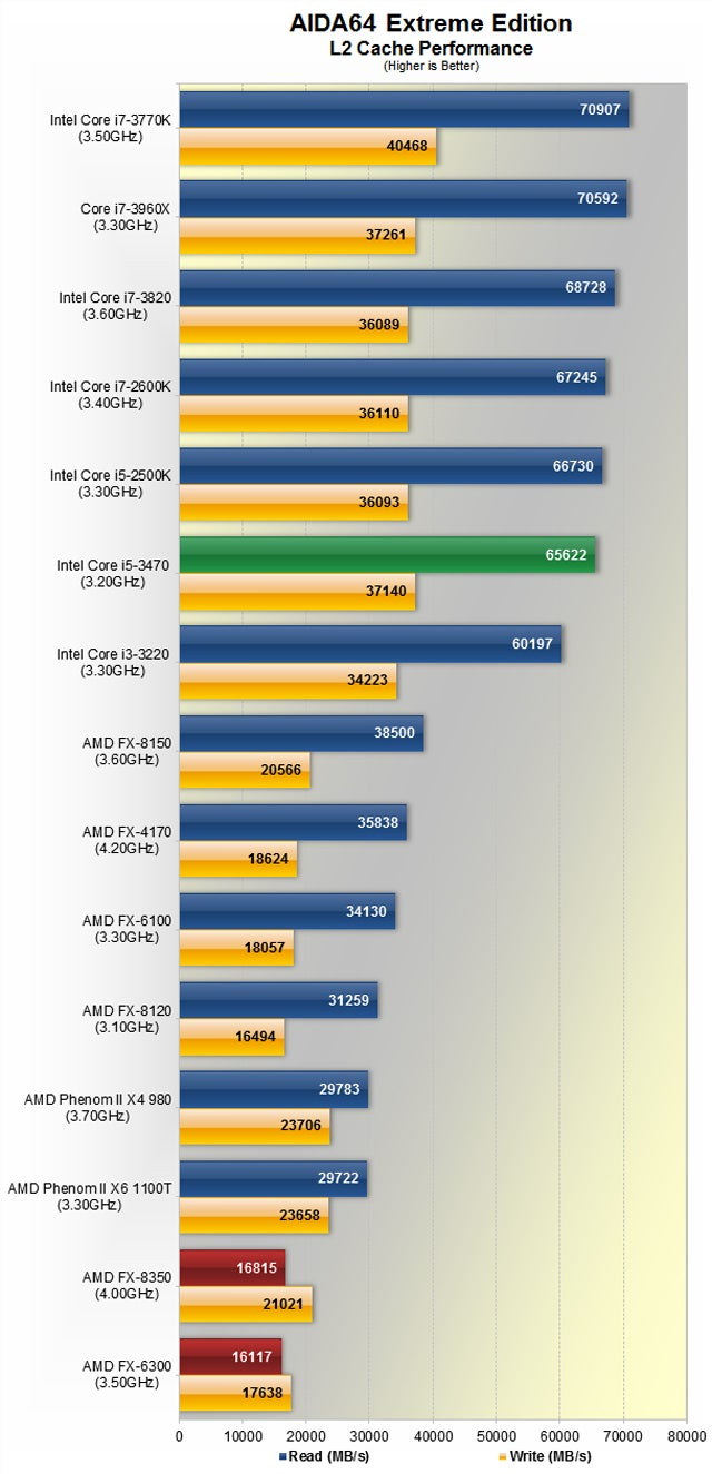 "How AMD's Fancy New ""Piledriver"" Processors Compare To Intel's Ivy Bridge"