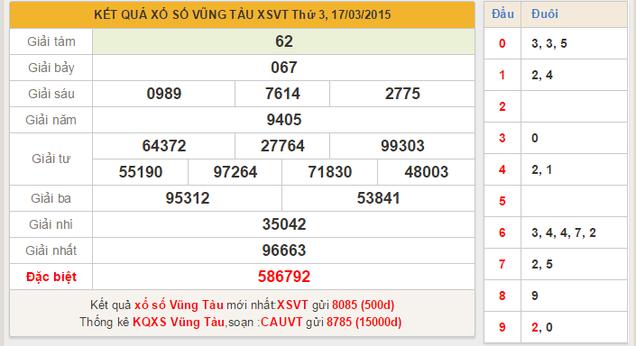 Dự đoán KQXSMN – xổ số Vũng Tàu ngày 24/3/2015