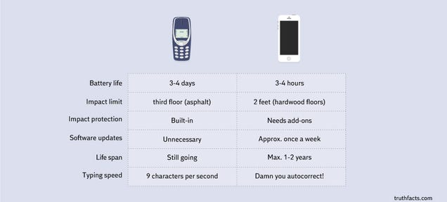 Cellphones, Then and Now