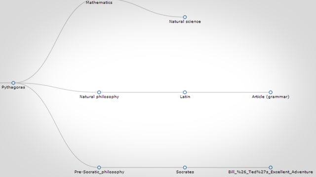 WikiMapper Tracks Your Convoluted Trail Down the Wikipedia Rabbit Hole