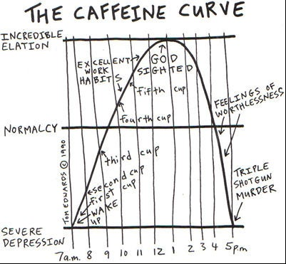 Know How Much Caffeine Is in the Food and Drinks You Love