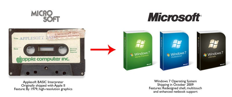 Then and Now: Microsoft