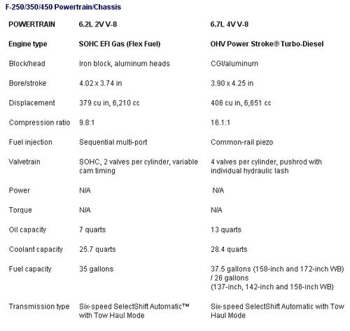 2011 Ford Super Duty Specifications