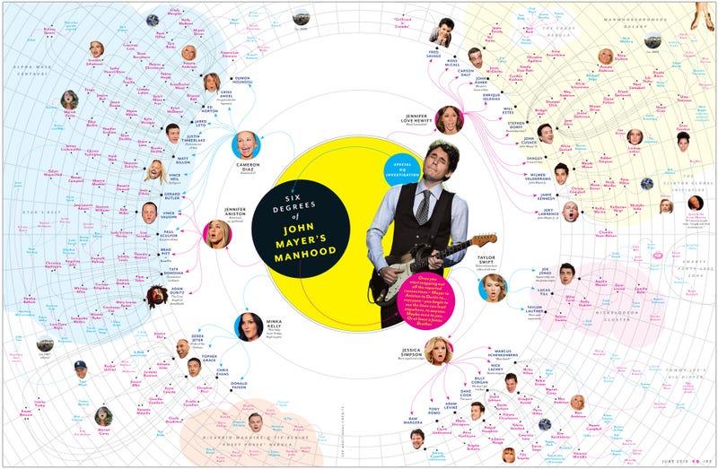 Six Degrees Of John Mayer's Penis