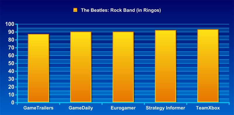 The Beatles: Rock Band Frankenreview