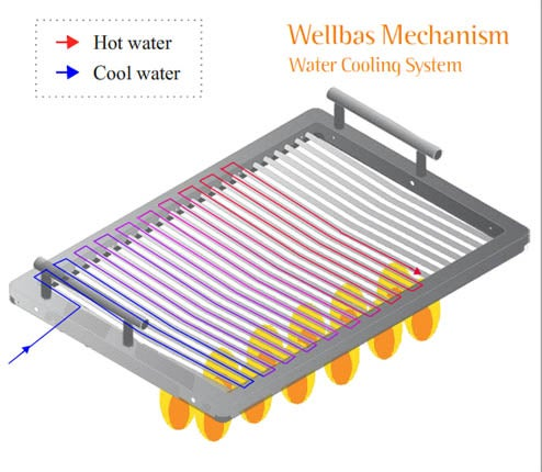 Water-Cooled Grill Supposedly Keeps Meat From Charring