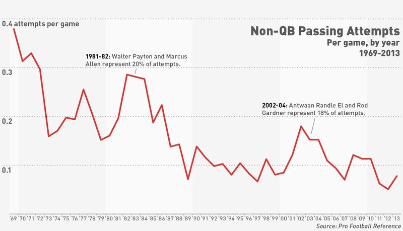 Non-QB Passing Plays Are Awesome, But Are They Actually Effective?