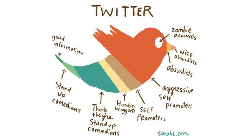 What Twitter Really Is Made Of