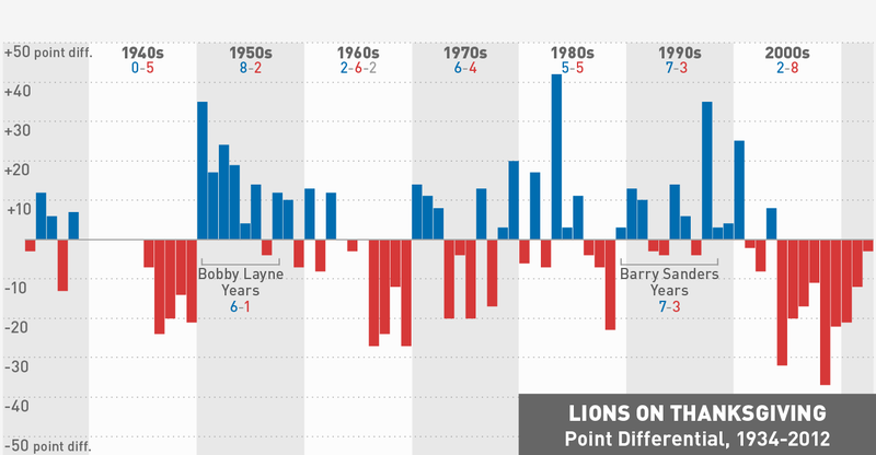 Reminder: The Lions Weren't Always Terrible On Thanksgiving