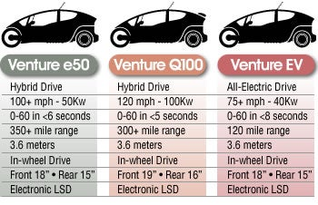 VentureOne is One Quick Tryke, Electric or Hybrid