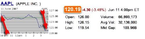 Apple WWDC Keynote: Fewer Booms Mean Lower Stock Price