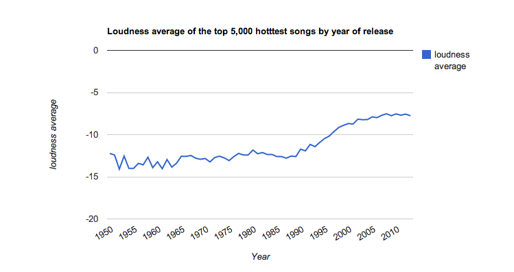 Your Parents Are Right: Music Really Has Gotten Louder