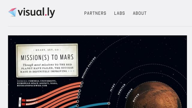 Visual.ly Is An Infographics Hub With Tools to Create Your Own
