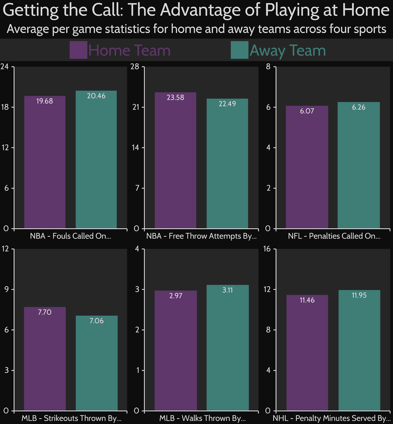 Chart: The Impact Of Home Field Advantage On Officiating, By Sport