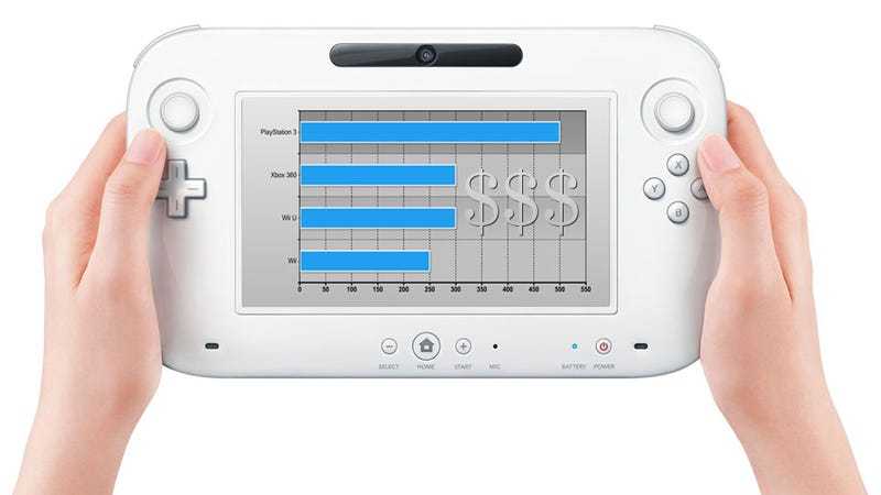 How The Wii U's Launch Price Stacks Up