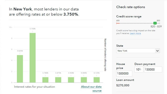 Compare Mortgage Rates with the Government's New Rate Checker Tool