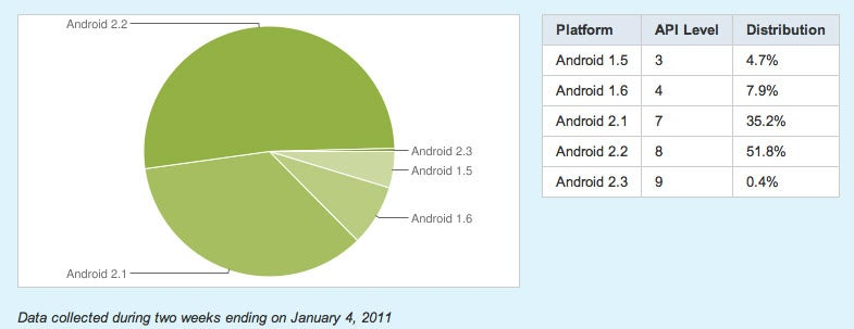 Froyo is Finally Being Used by Over 50% of Android Users
