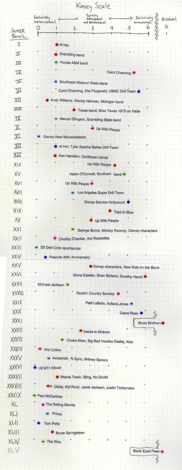 Homemade Infographic: What Were The Gayest (And Straightest) Super Bowl Halftime Shows?