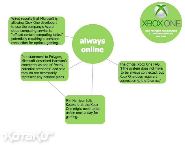 Chart: How Microsoft Confused Everyone With the Xbox One