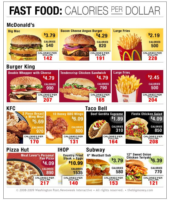 Which Fast Food Meal Features the Best Price Per Calorie?