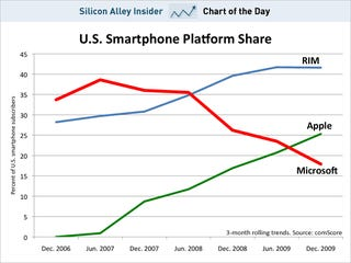 Windows Mobile's Incredible Death Spiral