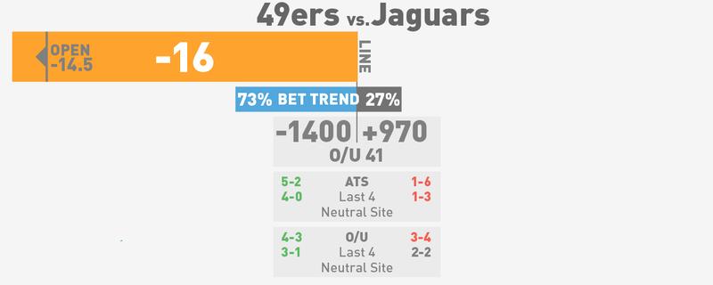 NFL Spreads, Visualized: Week 8