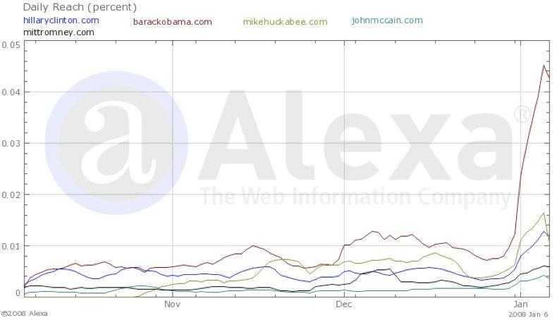 The Web Campaign