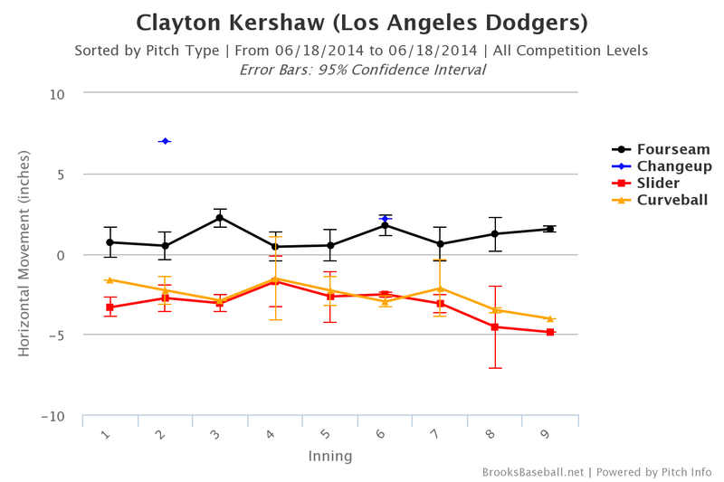 Clayton Kershaw's No-Hitter Was Inexpressibly Ridiculous