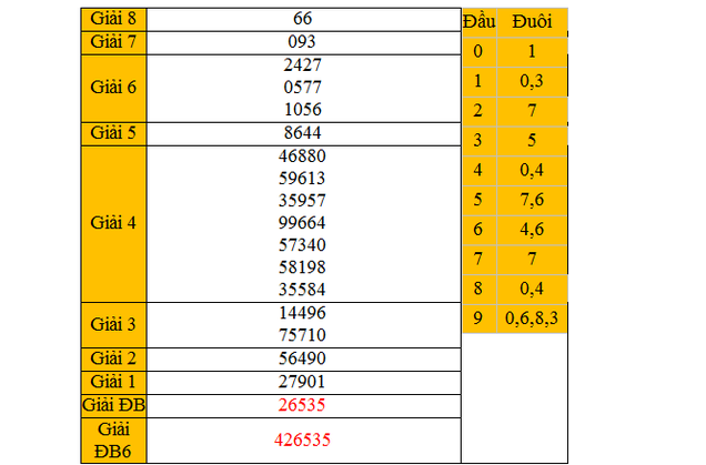 Dự đoán KQXSMN - xổ số Bạc Liêu ngày 23/3/2015
