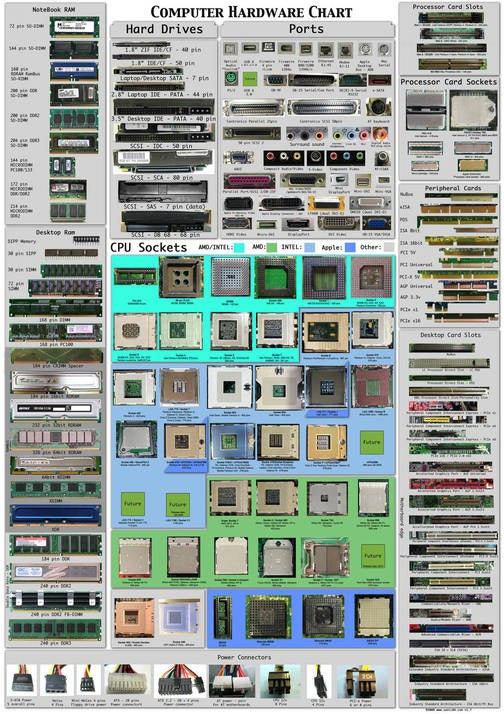 A Pictorial Guide to Computer Hardware