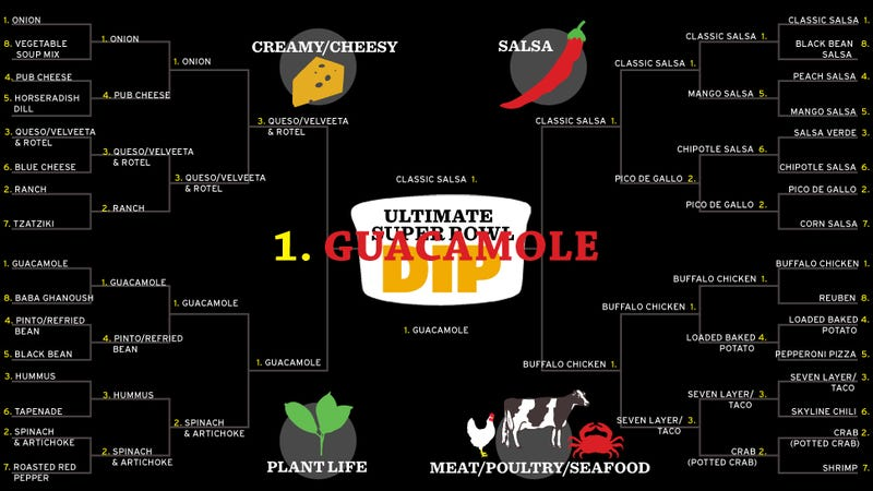 Introducing Your Ultimate Super Bowl Dip Champion: Guacamole!