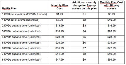 Netflix Raising Blu-ray Prices By 20% Starting April 27th